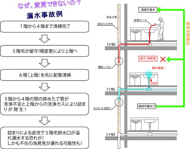 排水管高圧洗浄のフロー