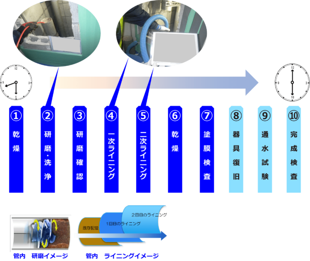 CSC工法の工程