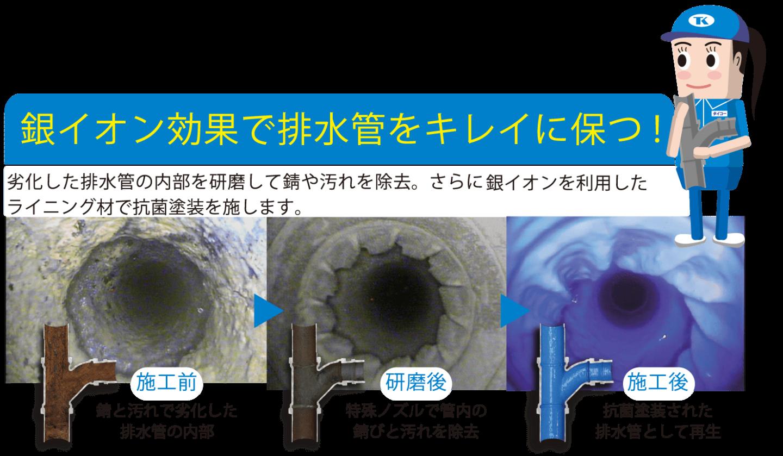 銀イオン効果で排水管をキレイに保つには劣化した排水管の内部を研磨してサビや汚れを除去。さらに銀イオンを利用したライニング剤で抗菌塗装を施します。