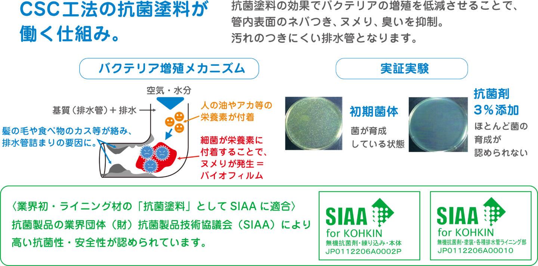 CSC工法の抗菌塗料が働く仕組み