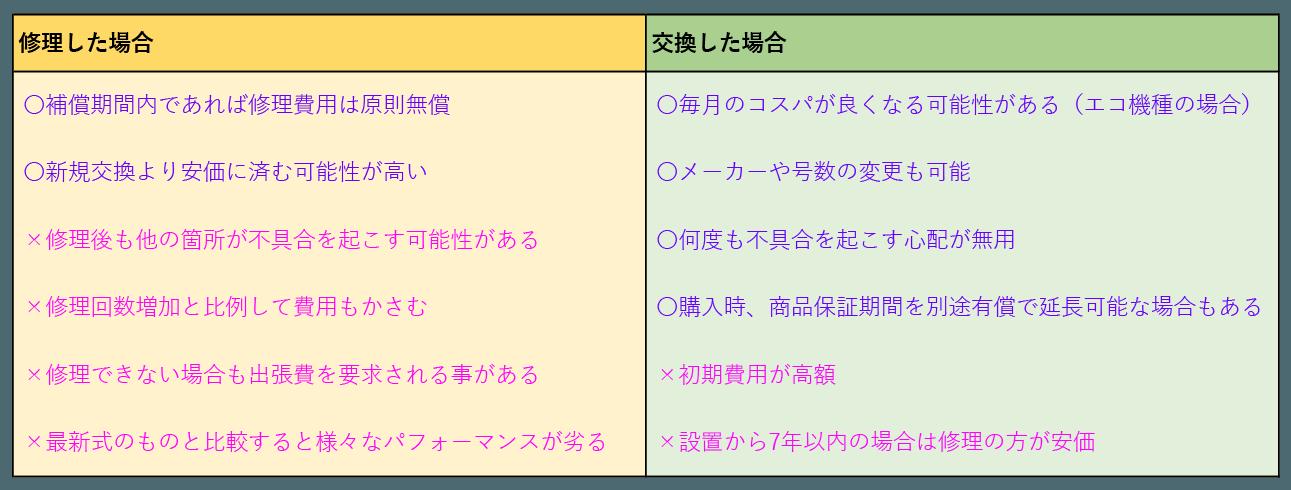 修理と交換の比較表