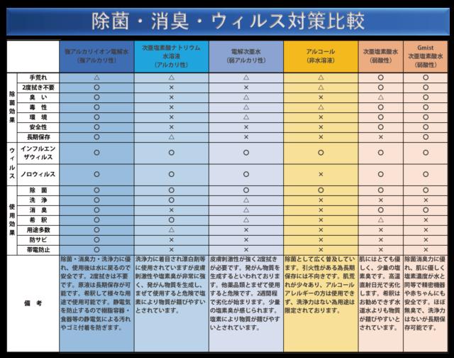 水溶液種類による除菌・消臭・ウィルス対策の比較