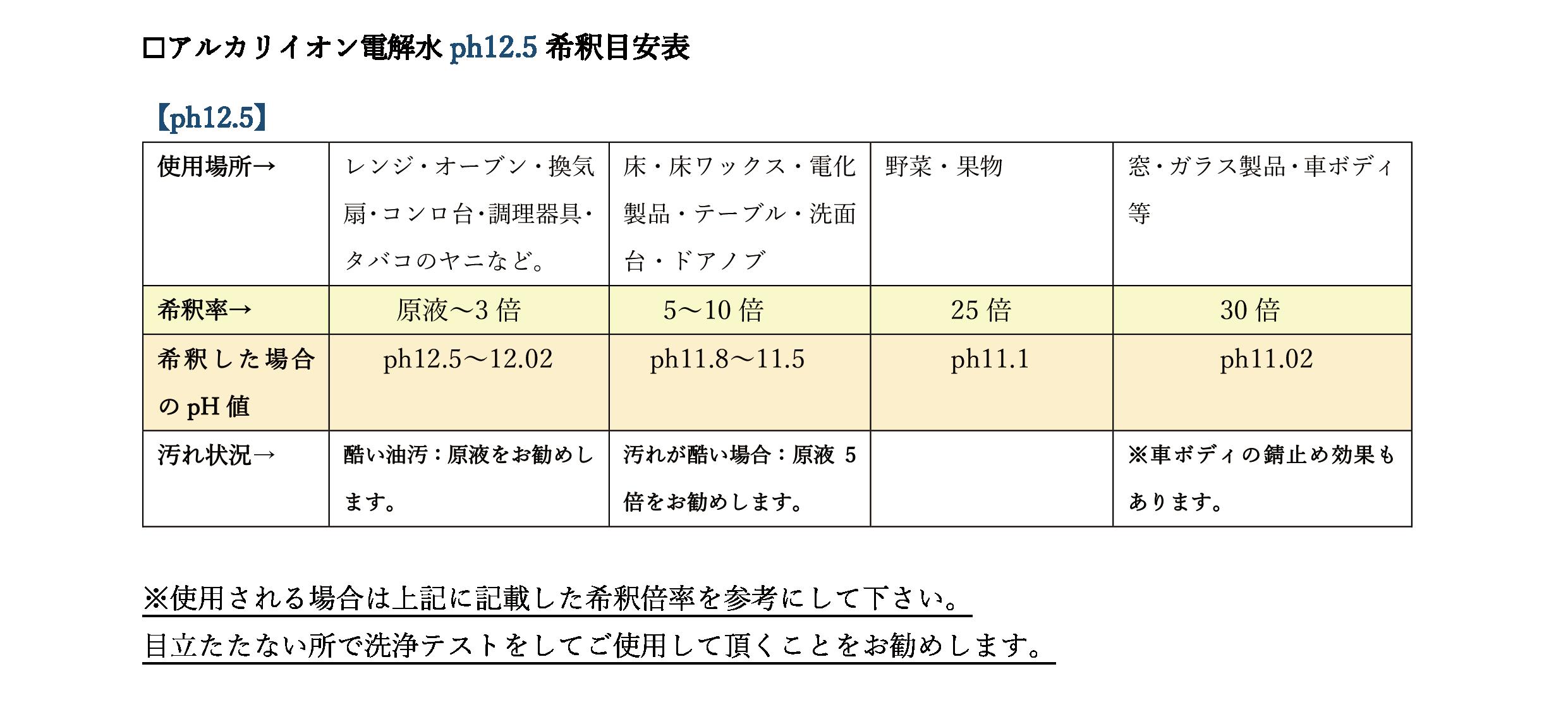 アルカリイオン電解水ph12.5の希釈目安表